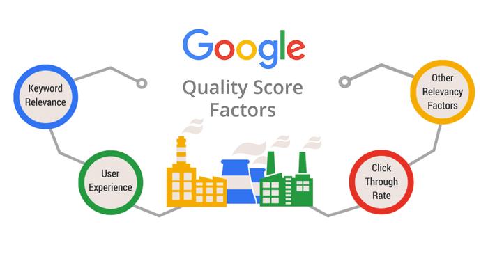 Google Quality Score Factors